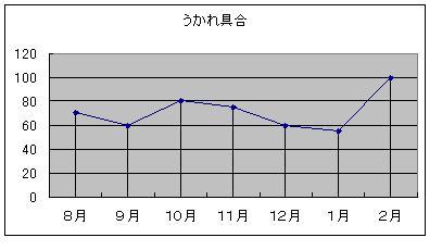ジョーディーに対するうかれ度(%)