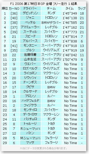 日本GP金曜フリー走行1回目結果