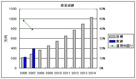 投資成績2007