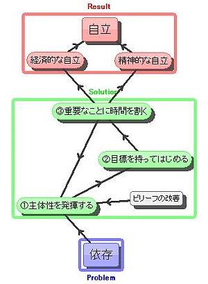 自立への道(ビリーフ)s