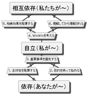 7habits2.jpg