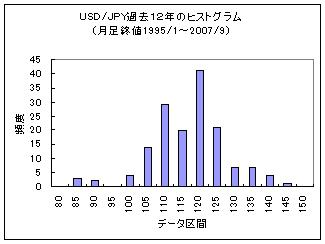 USD-JPY_Histogram.jpg