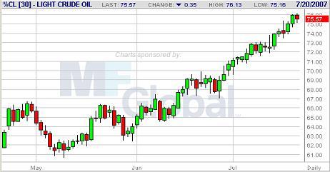 WTI原油先物20070720