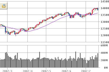NYDOW20070720
