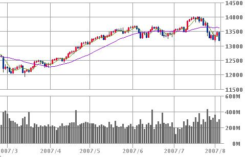 NYDOW20070803