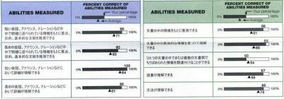 TOEIC ability measured