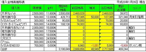 借入残高推移表20080126