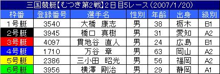 1/20・5レース