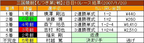 1/20・10レース結果