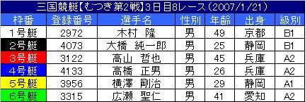 1/21・8レース