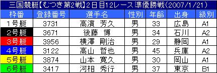 1/21・12レース