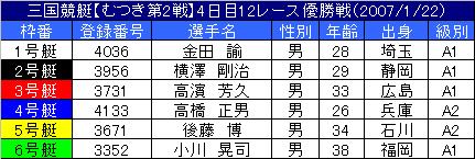 1/22・12レース