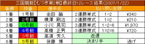 1/22・12レース結果