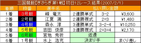 2/1・12レース結果