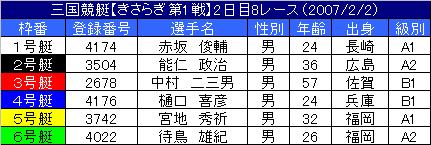 2/2・8レース