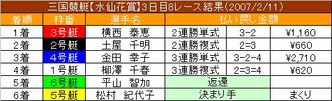 2/11・8レース結果