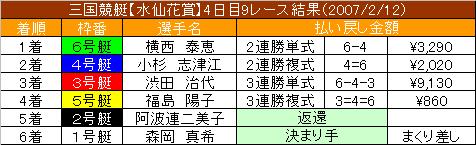 2/12・9レース結果