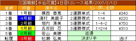 2/12・12レース結果
