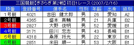 2/16・1レース