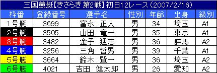 2/16・12レース