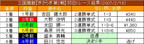 2/16・1レース結果