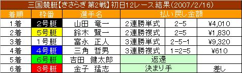 2/16・12レース結果