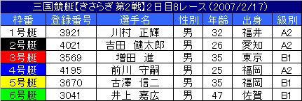 2/17・8レース