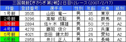 2/17・12レース