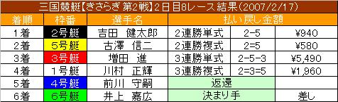 2/17・8レース結果