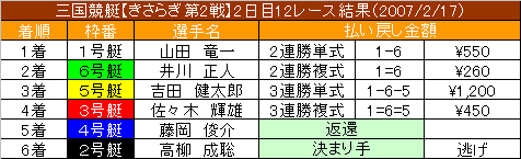 2/17・12レース結果