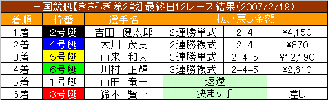 2/19・12レース結果