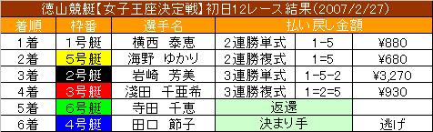 2/27・12レース結果