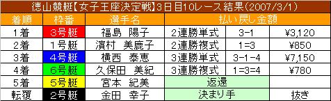 3/1・10レース結果