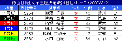 3/2・4レース