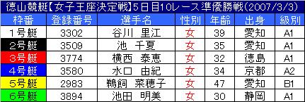 3/3・10レース