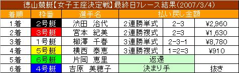 3/4・7レース結果