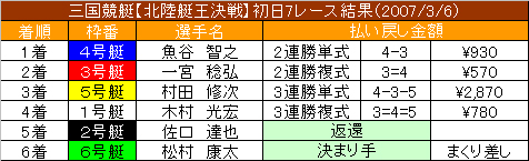 3/6・7レース結果