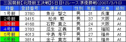 3/10・12レース