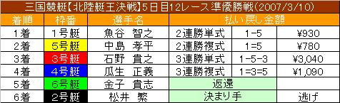 3/10・12レース結果