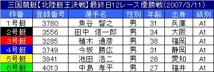 3/11・12レース