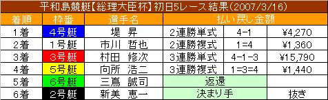 3/16・5レース結果