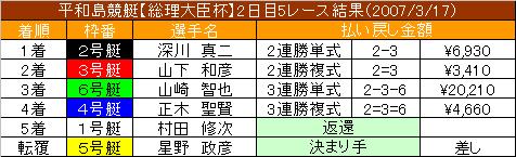3/17・5レース結果