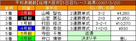 3/20・7レース結果