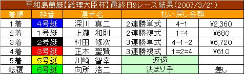 3/21・9レース結果