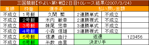 3/24・10レース結果