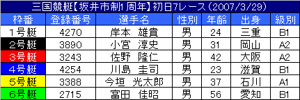 3/29・7レース