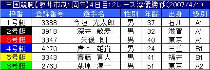 4/1・12レース