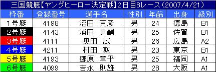 4/21・8レース