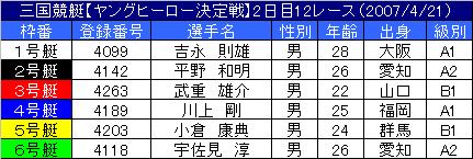 4/21・12レース