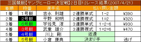 4/21・12レース結果